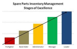 spare parts management goals