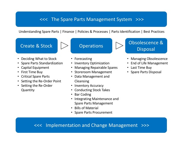 spare parts management resources