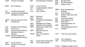 spare parts inventory management acronyms and abbreviations