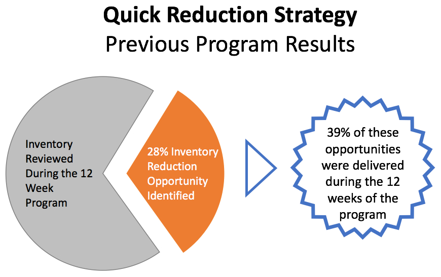 Quick Reduction Strategy